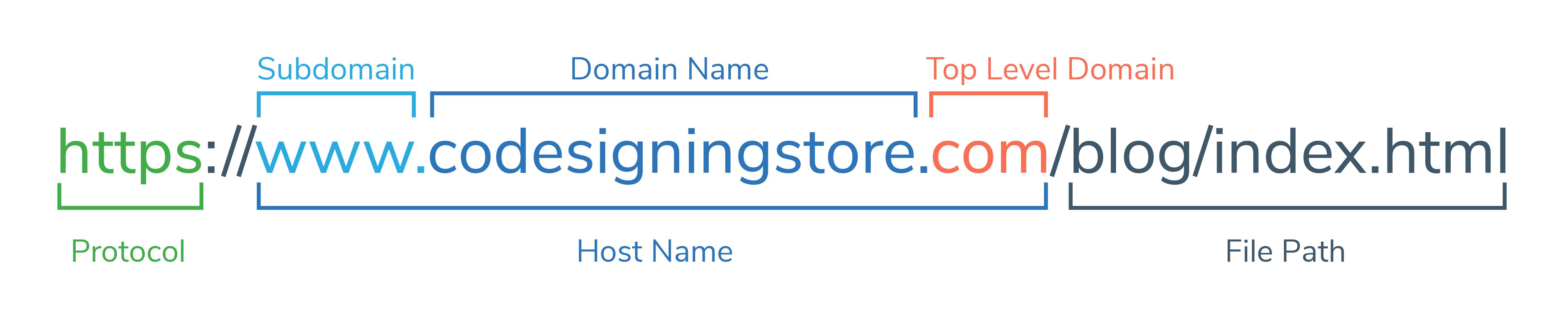 Example of a URL breakdown